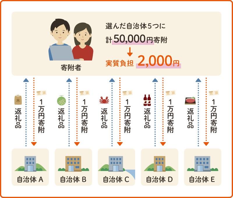 ふるさと納税ワンストップ特例のイメージ(一般的なサラリーマンは5自治体まで)