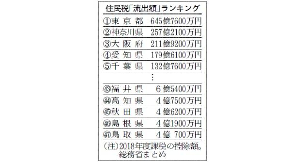 税収の流出額リスト