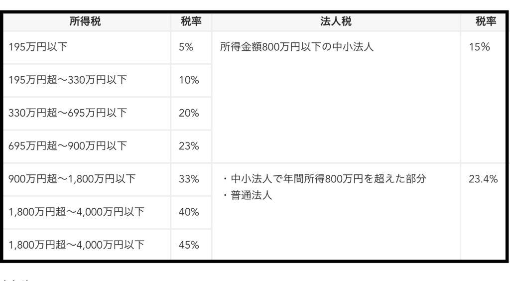 法人税率と個人税率の比較表