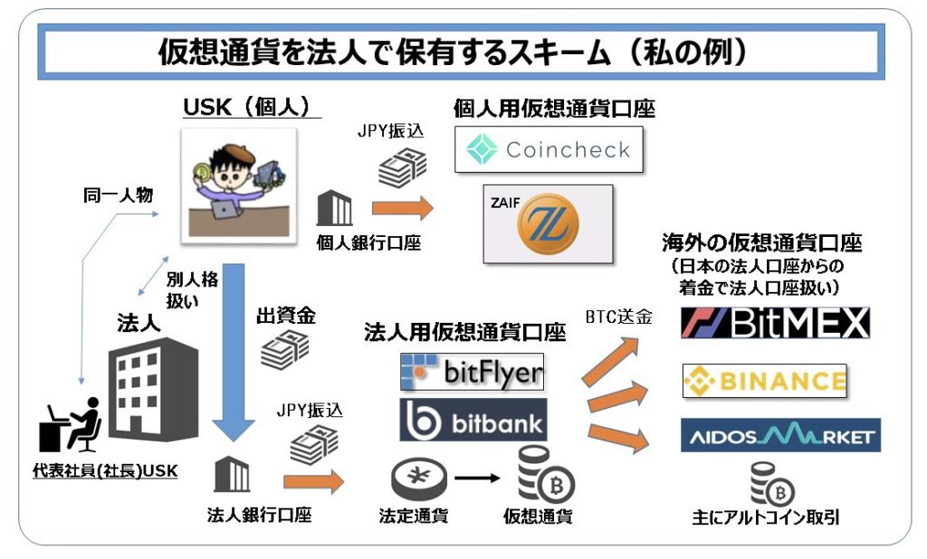 仮想通貨 暗号通貨 法人口座