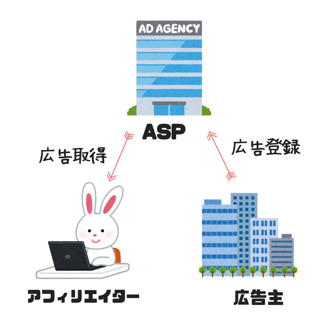 ASPの仕組を図解