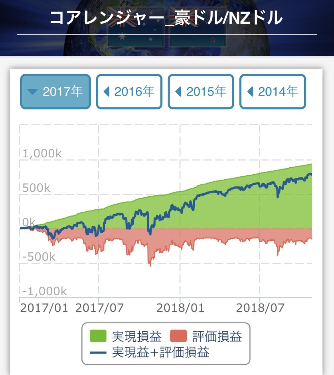 トライオートFXコアレンジャー豪ドル/NZドル収益予想2017年~