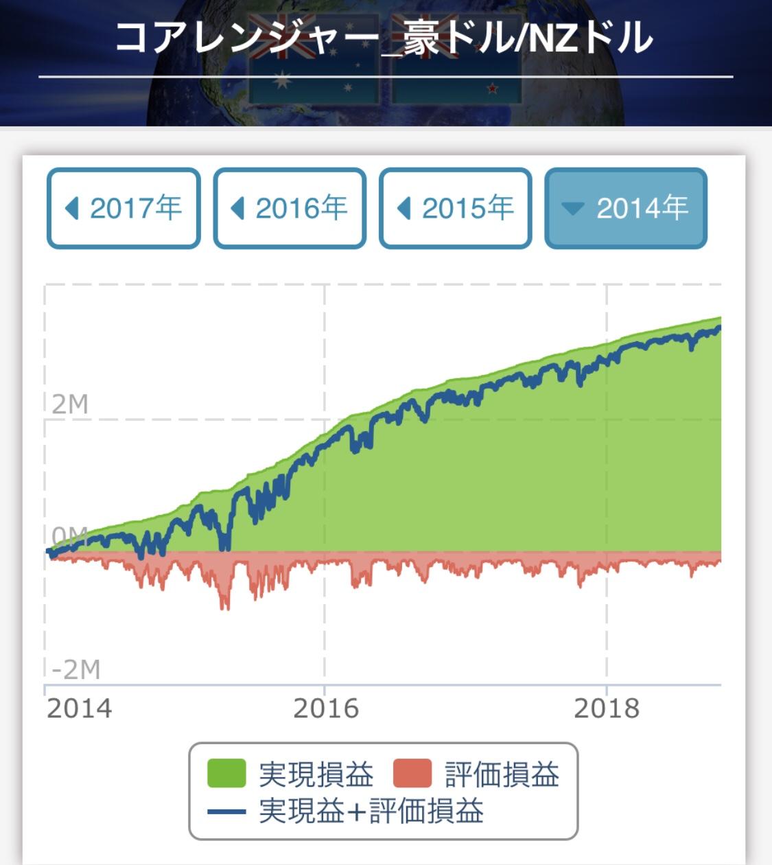 トライオートFXコアレンジャー豪ドル/NZドル収益予想2014年~