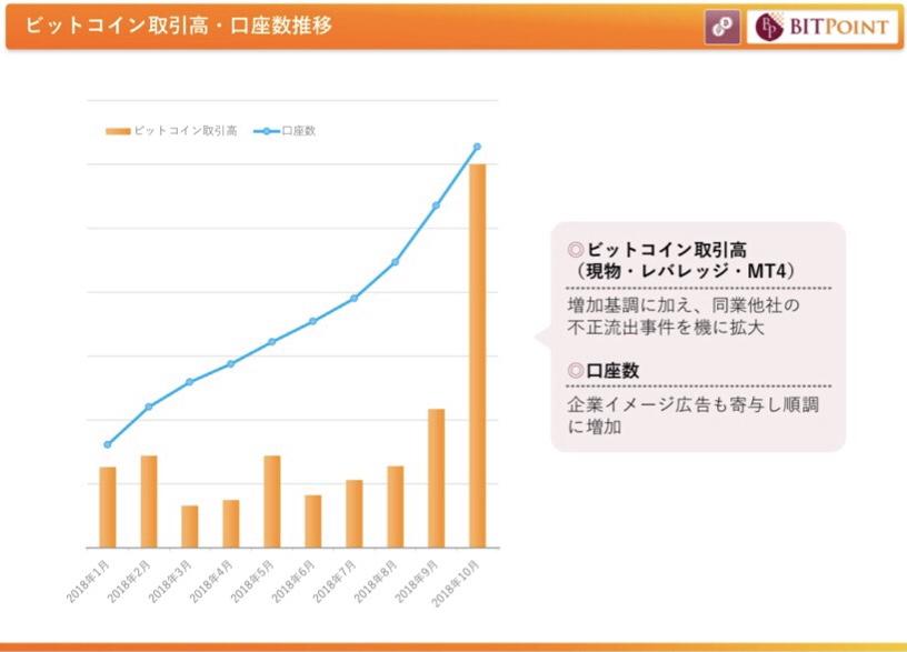 ビットポイントでのビットコイン取引量と口座開設数のグラフ