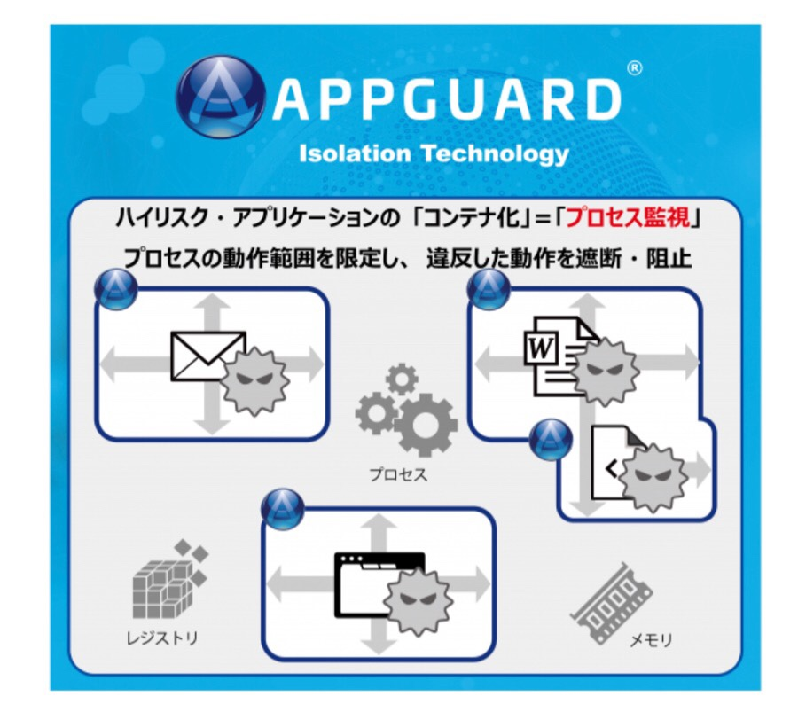 APPGUARDの要塞化技術・遮断・コンテナ化・プロセス監視