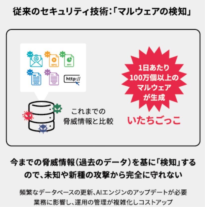 従来のセキュリティソフトの概念図