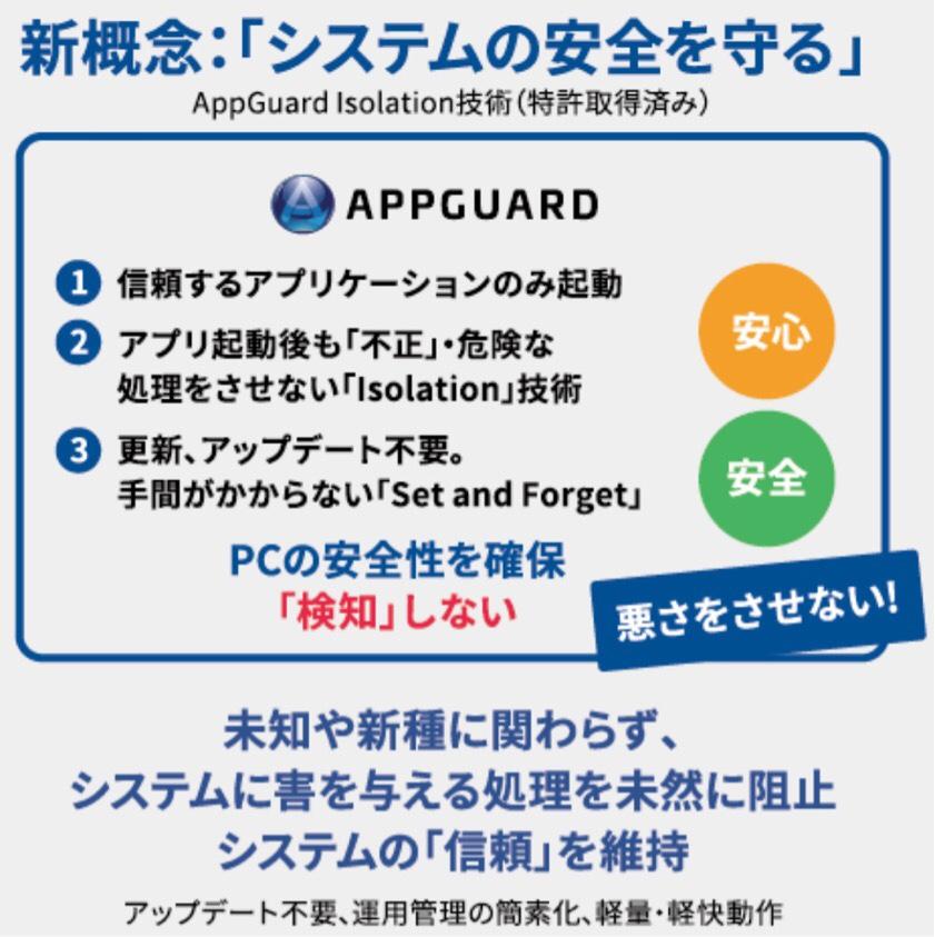 APPGUARDの新概念、仕組み