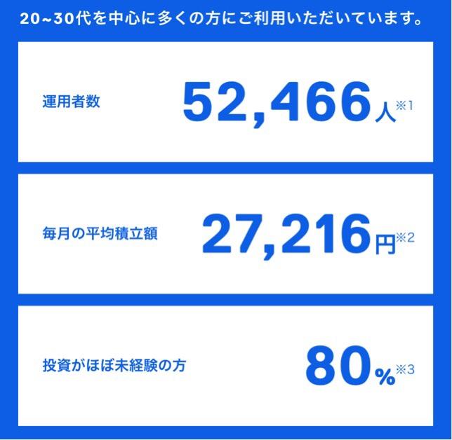 数字でみるTHEO(テオ)