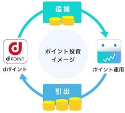 dポイント投資のテオプラスドコモイメージ