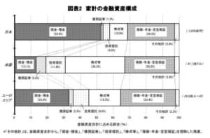家計の金融資産構成のグラフ