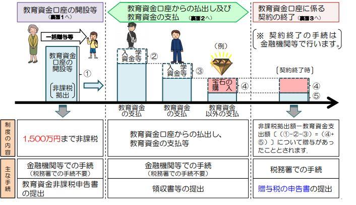 祖父母から教育資金の一括贈与を受けた場合の贈与税の非課税制度の説明のイラスト