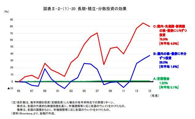 長期・積立・分散投資の効果のグラフ