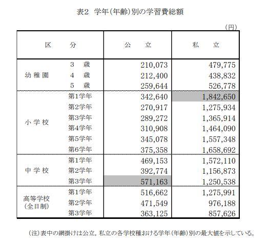 学年・年齢別の学習費総額表