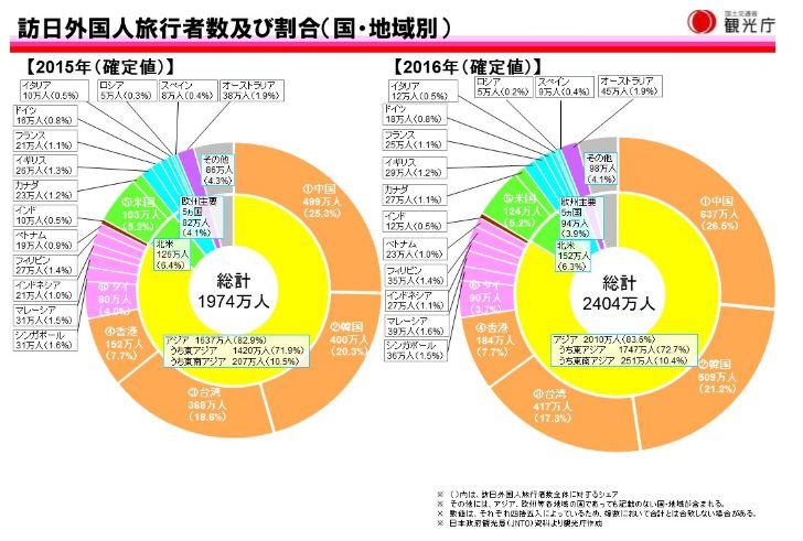 訪日外国人旅行者数及び割合(国・地域別)