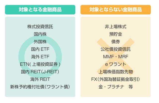 ジュニアNISA、対象となる金融商品の一覧表