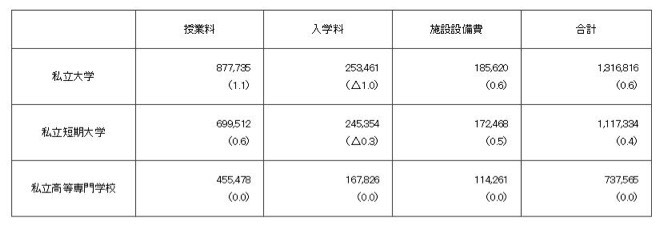 私立大学などの学生納付金の表
