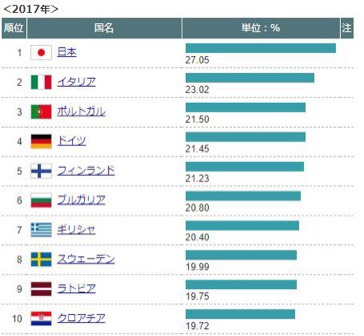 世界の高齢化ランキングのグラフ