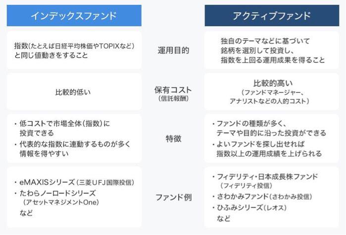 インデックスファンドとアクティブファンドの違いの表