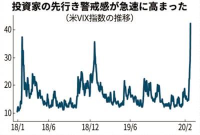2020年2月恐怖(VIX)指数