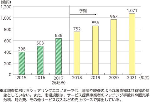 シェアリングエコノミー市場は2021年までの2倍になるグラフ