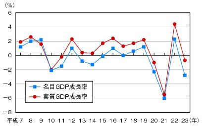 総務省 GDP成長率