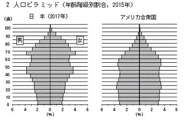 日本とアメリカの人口ピラミッド
