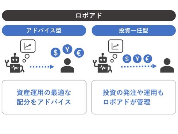 ロボアド運用一任型・アドバイス型比較の図解