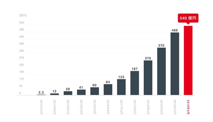 クラウドバンクの応募総額の推移