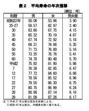 平均寿命の表