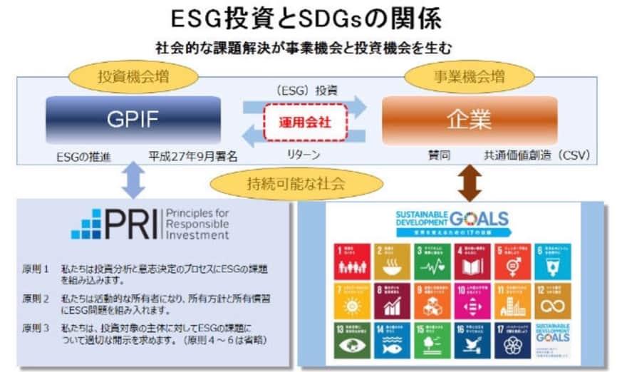ESG投資とSDGsの関係の図解(社会的な課題解決が事業機会と投資機会を生む)