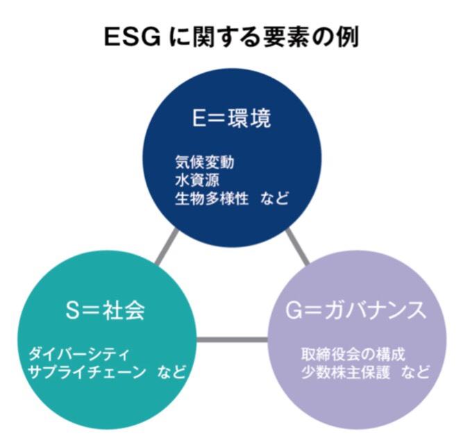ESGを構成する要素(環境、社会、ガバナンス)