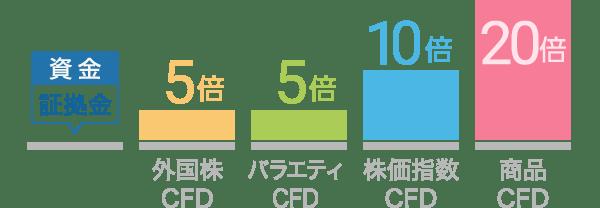 CFDのレバレッジイメージ