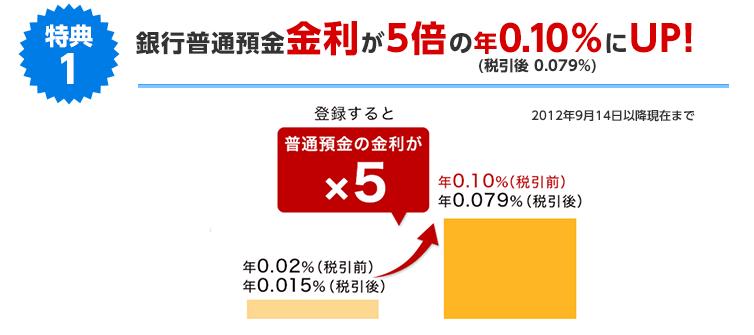 銀行普通預金金利が5倍の年0.10%にUP!