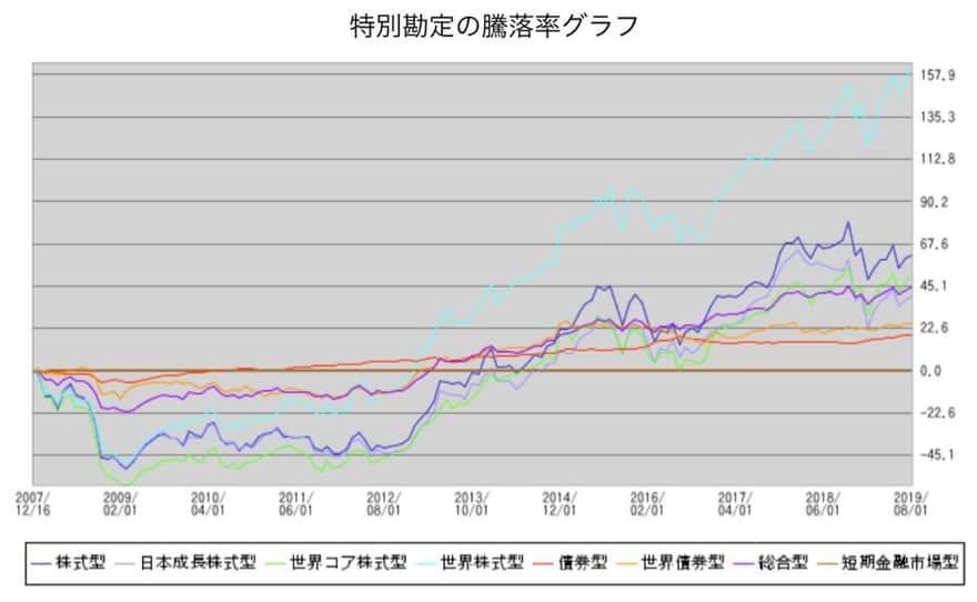 ソニー生命資産運用グラフ