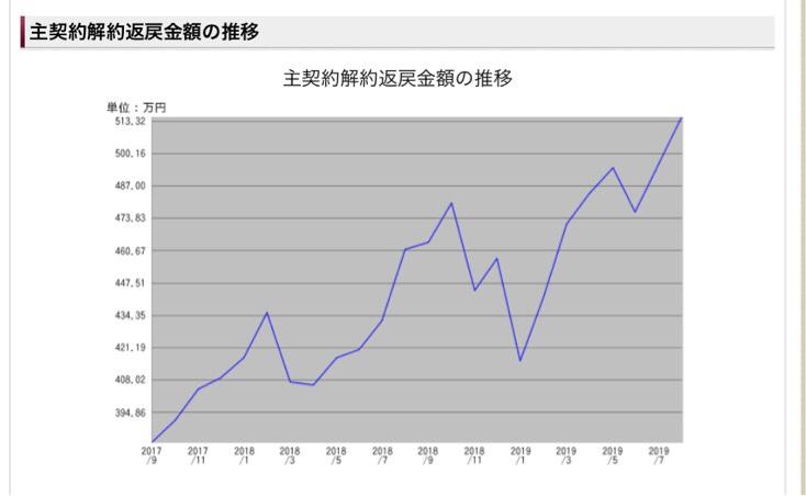 解約返戻金のグラフ(ソニー生命)