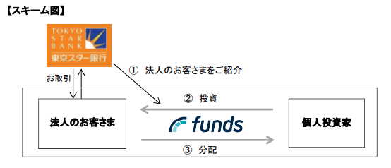 東京スター銀行とfunds提携