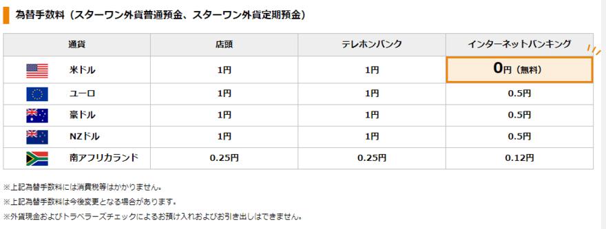 東京スター銀行為替手数料