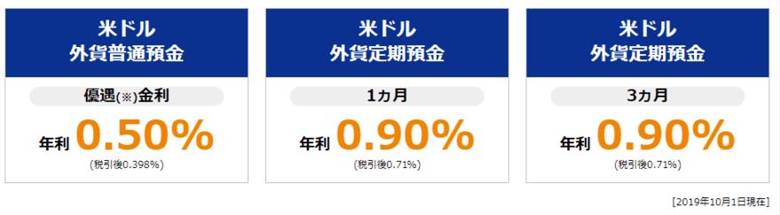 東京スター銀行外貨預金メリット