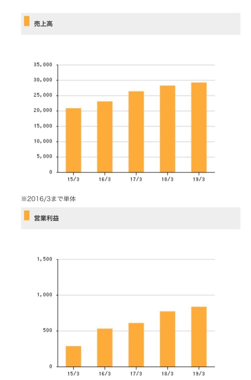 イートアンド大阪王将の業績(売上・利益)グラフ