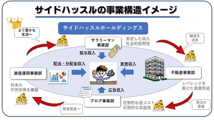 サイドハッスルホールディングスの事業構造