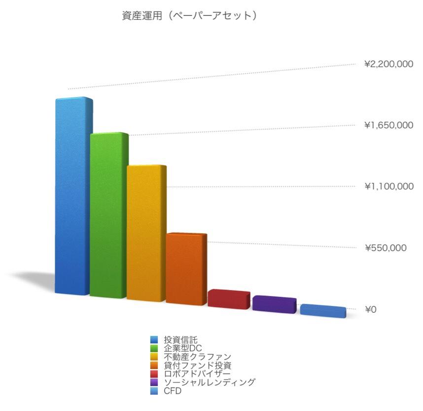 資産運用グラフ