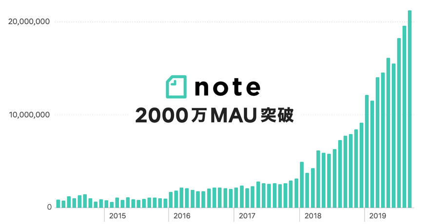 NOTE2000万人ユーザ