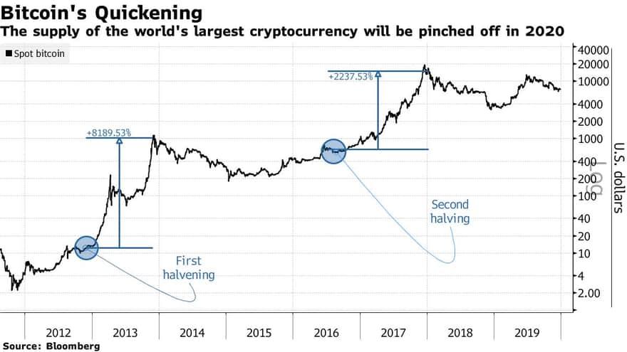 「ビットコイン3倍・採掘レート30%増」 上昇率になぜ差が生まれるのか?