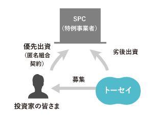 SPCがファンド組成する流れ