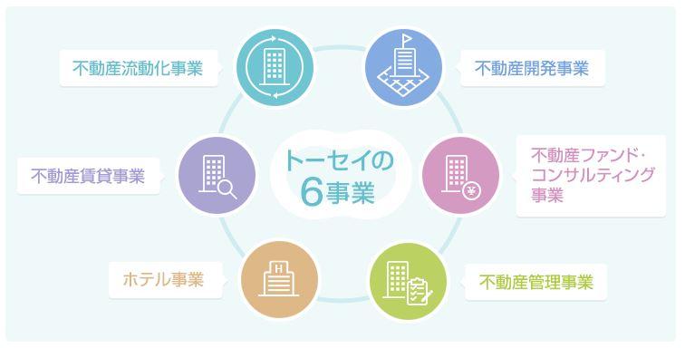 トーセイ株式会社の六事業