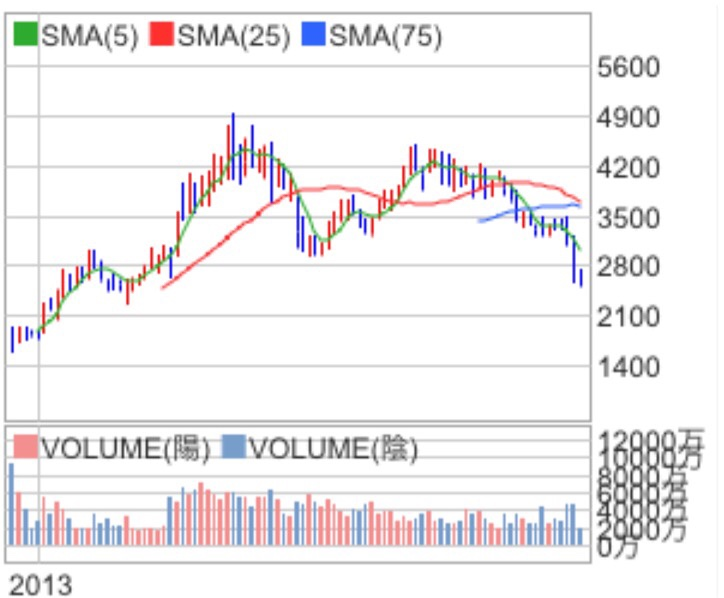 JAL株価