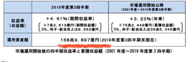 日本年金運用額
