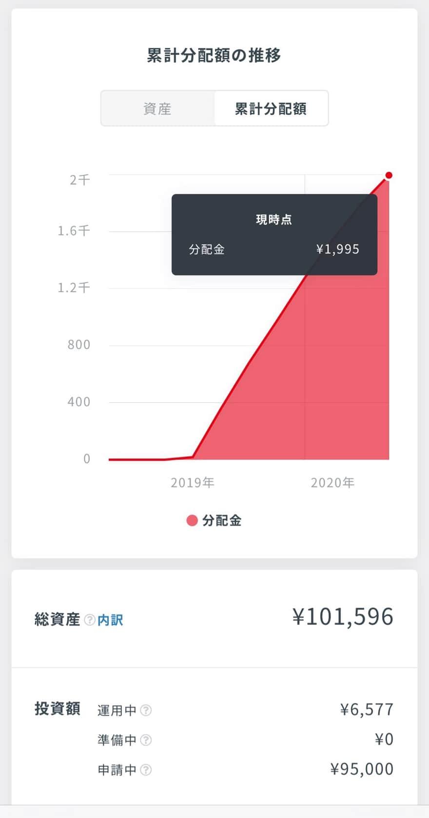 分配金グラフ(クラウドバンクスマホアプリ)