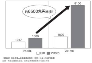 日米金融資産の比較図