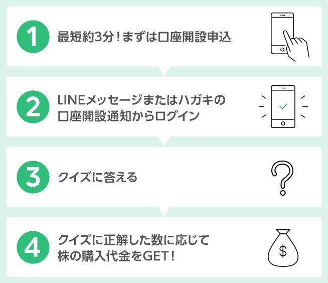 LINE証券のキャンペーンの受け方